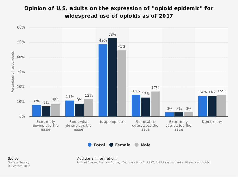 "Statistic: Opinion of U.S. adults on the expression of ""opioid epidemic"" for widespread use of opioids as of 2017 