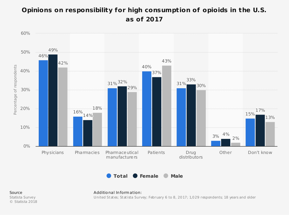 Statistic: Opinions on responsibility for high consumption of opioids in the U.S. as of 2017 | Statista