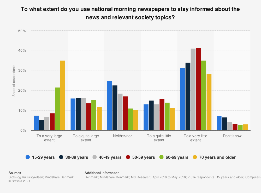 Statistic: To what extent do you use national morning newspapers to stay informed about the news and relevant society topics? | Statista