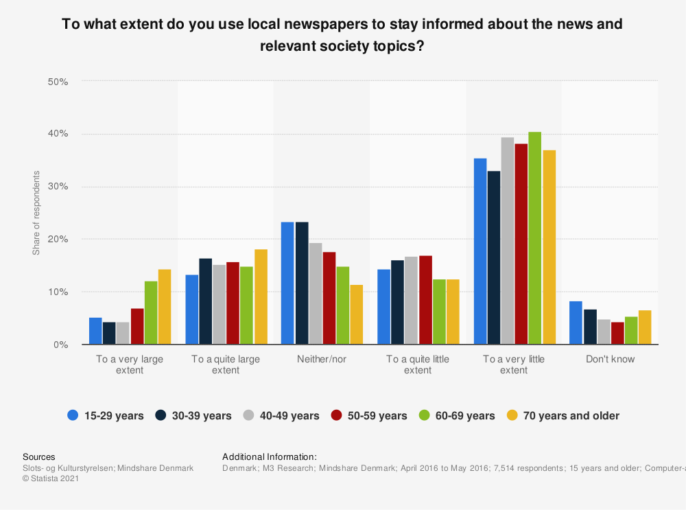Statistic: To what extent do you use local newspapers to stay informed about the news and relevant society topics? | Statista