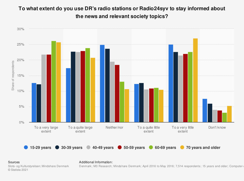 Statistic: To what extent do you use DR's radio stations or Radio24syv to stay informed about the news and relevant society topics? | Statista