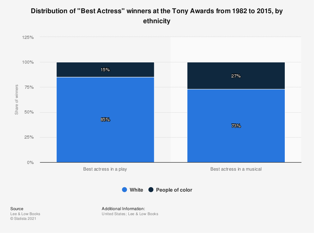 "Statistic: Distribution of ""Best Actress"" winners at the Tony Awards from 1982 to 2015, by ethnicity 