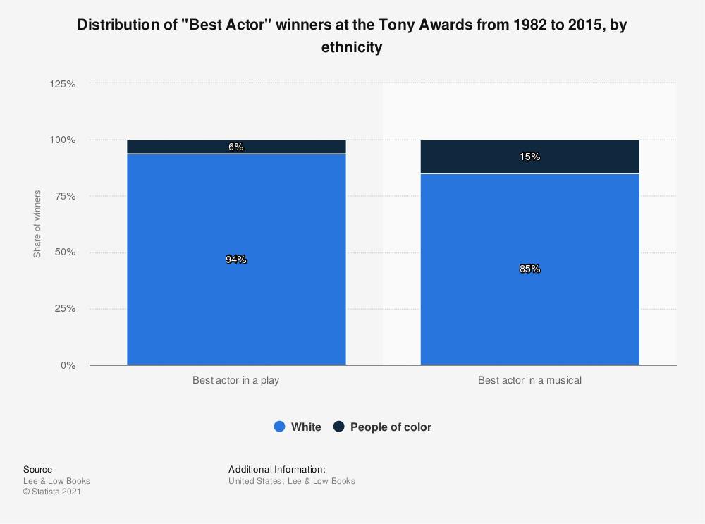 "Statistic: Distribution of ""Best Actor"" winners at the Tony Awards from 1982 to 2015, by ethnicity 