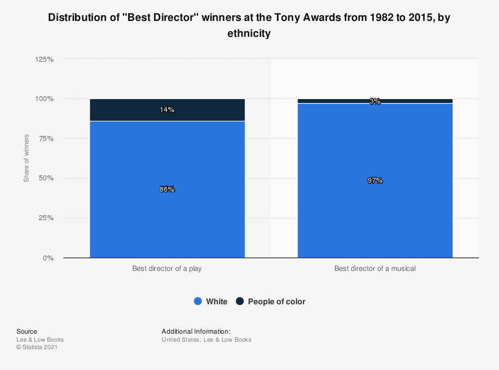 "Statistic: Distribution of ""Best Director"" winners at the Tony Awards from 1982 to 2015, by ethnicity 
