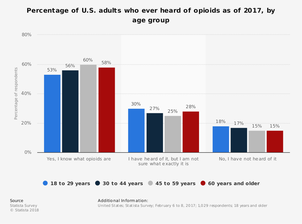Statistic: Percentage of U.S. adults who ever heard of opioids as of 2017, by age group | Statista
