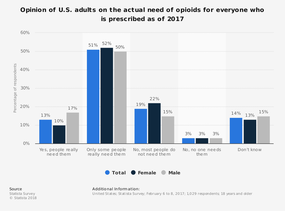 Statistic: Opinion of U.S. adults on the actual need of opioids for everyone who is prescribed as of 2017 | Statista