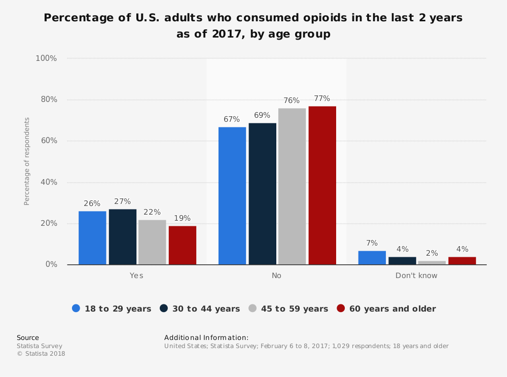 Statistic: Percentage of U.S. adults who consumed opioids in the last 2 years as of 2017, by age group | Statista