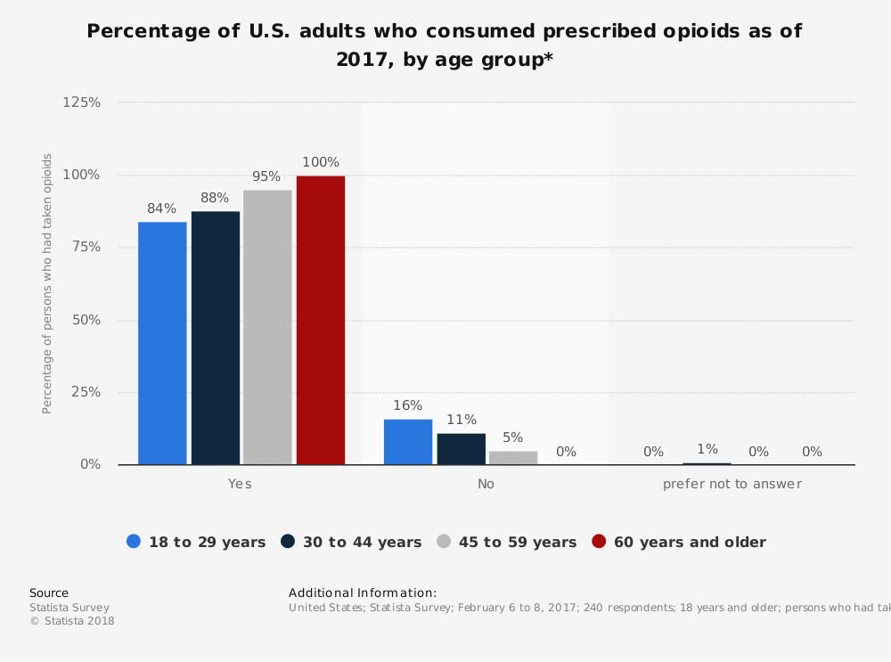 Statistic: Percentage of U.S. adults who consumed prescribed opioids as of 2017, by age group* | Statista