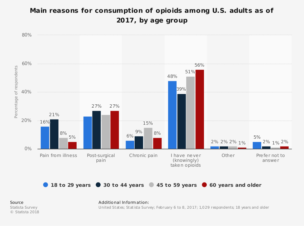 Statistic: Main reasons for consumption of opioids among U.S. adults as of 2017, by age group | Statista