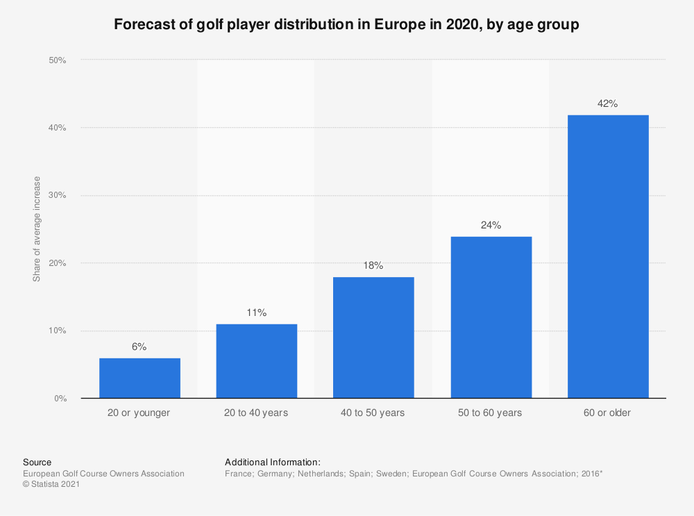 Statistic: Forecast of golf player distribution in Europe in 2020, by age group | Statista