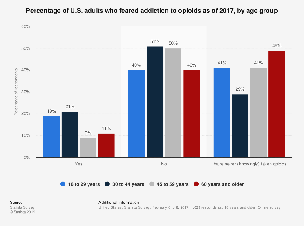 Statistic: Percentage of U.S. adults who feared addiction to opioids as of 2017, by age group | Statista