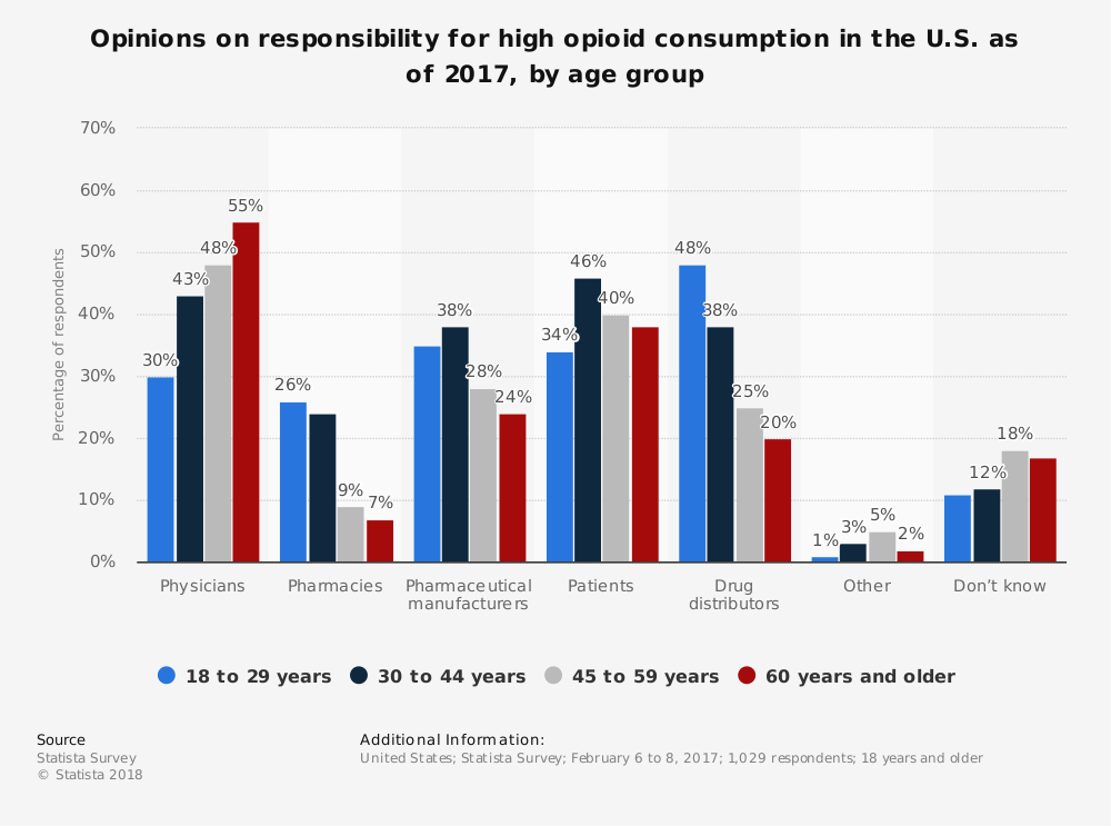 Statistic: Opinions on responsibility for high opioid consumption in the U.S. as of 2017, by age group | Statista