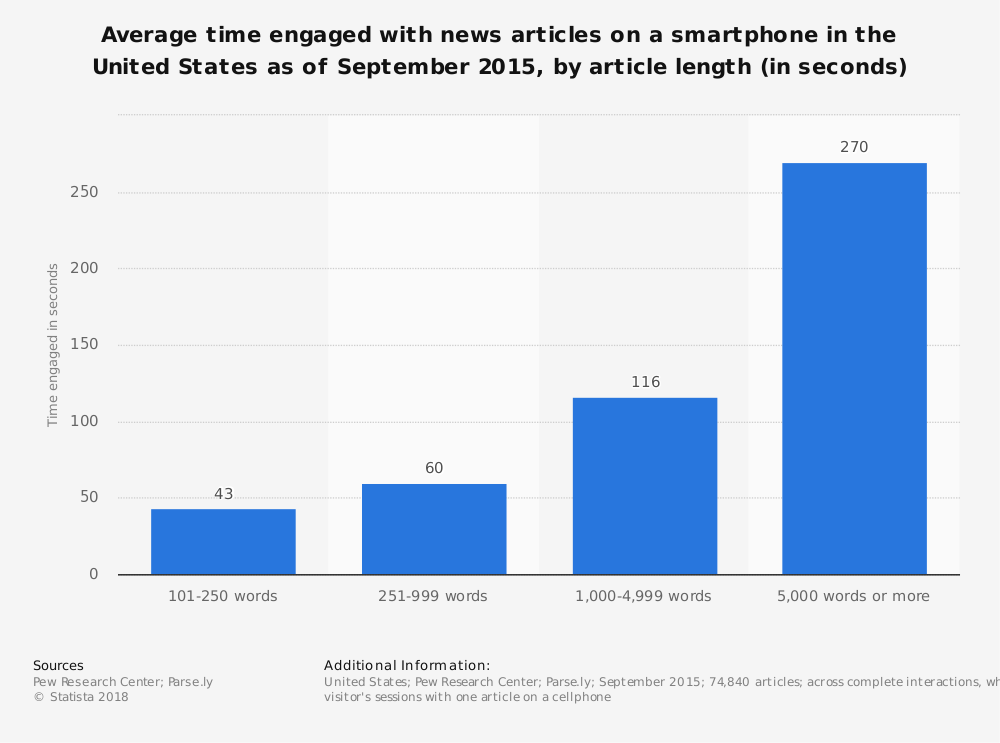 Statistic: Average time engaged with news articles on a smartphone in the United States as of September 2015, by article length (in seconds) | Statista
