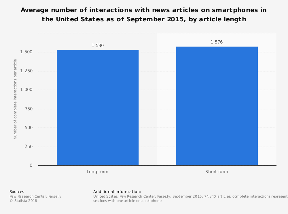 Statistic: Average number of interactions with news articles on smartphones in the United States as of September 2015, by article length | Statista
