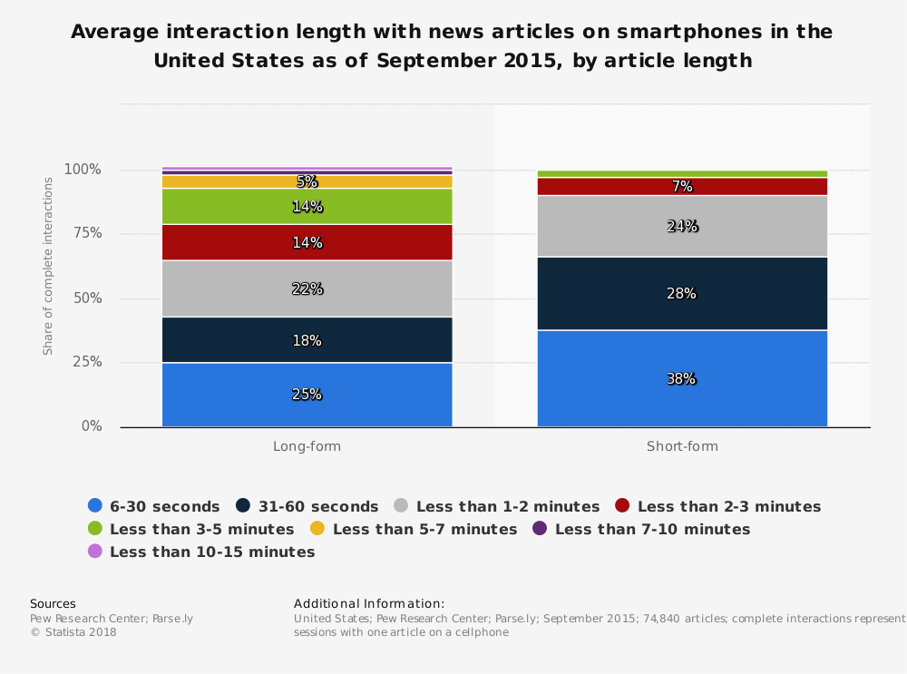 Statistic: Average interaction length with news articles on smartphones in the United States as of September 2015, by article length  | Statista