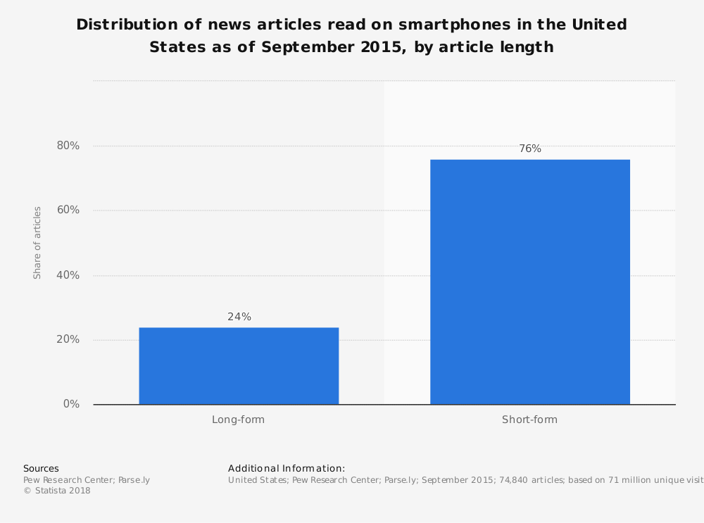 Statistic: Distribution of news articles read on smartphones in the United States as of September 2015, by article length  | Statista