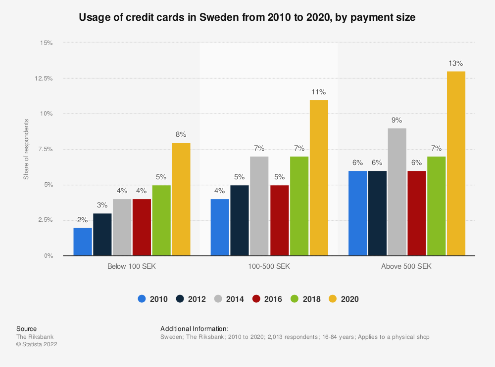 Statistic: Usage of credit cards in Sweden from 2010 to 2020, by payment size | Statista