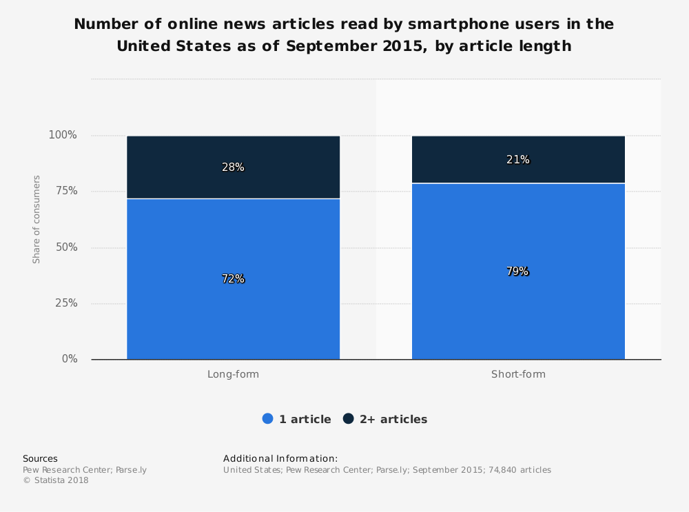 Statistic: Number of online news articles read by smartphone users in the United States as of September 2015, by article length | Statista