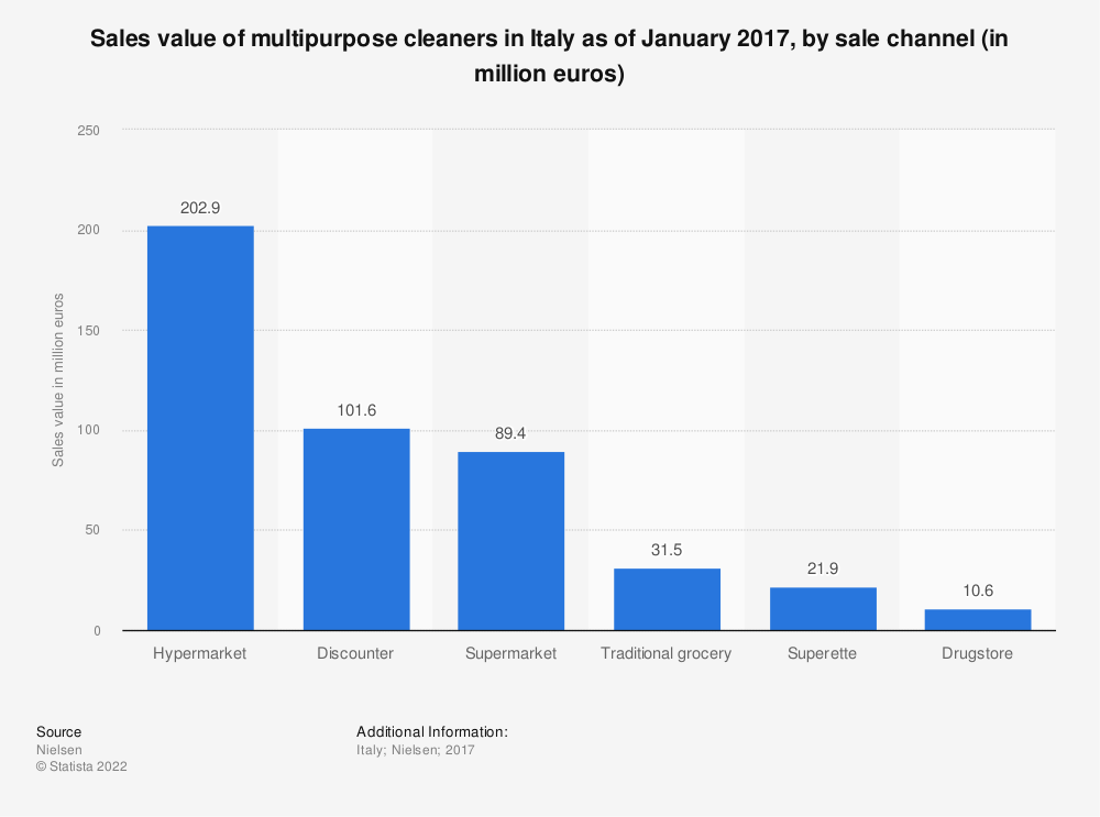 Statistic: Sales value of multipurpose cleaners in Italy as of January 2017, by sale channel (in million euros)   Statista