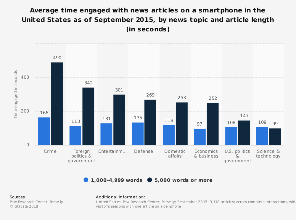 Statistic: Average time engaged with news articles on a smartphone in the United States as of September 2015, by news topic and article length (in seconds) | Statista