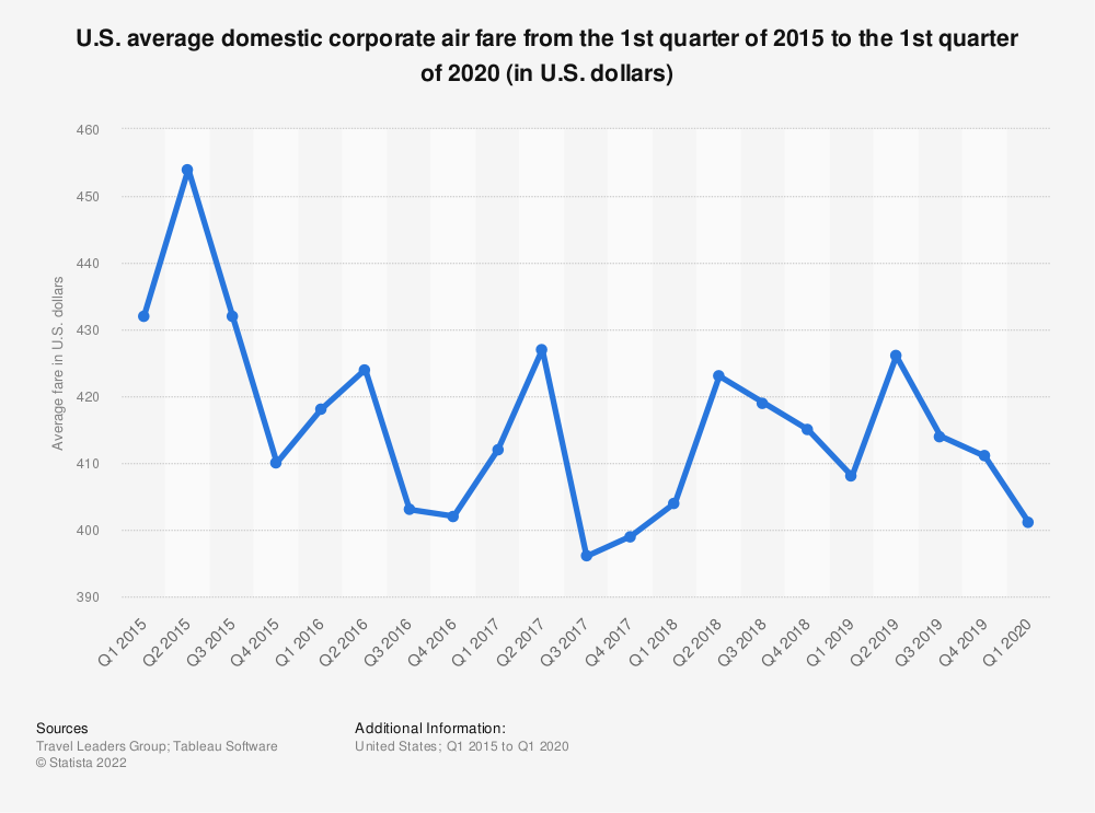 Statistic: U.S. average domestic corporate air fare from the 1st quarter of 2015 to the 1st quarter of 2020 (in U.S. dollars)   Statista