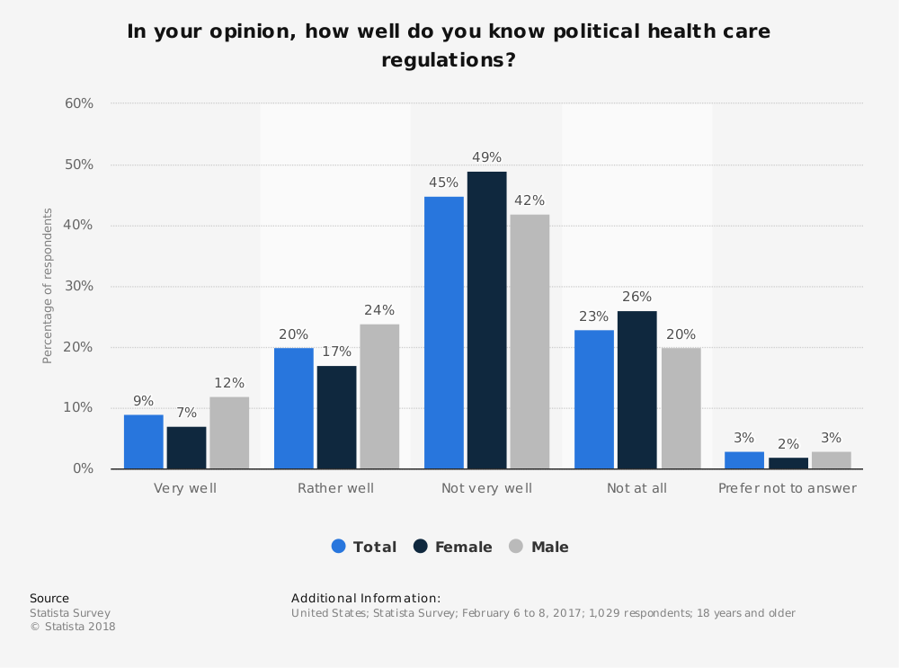 Statistic: In your opinion, how well do you know political health care regulations? | Statista