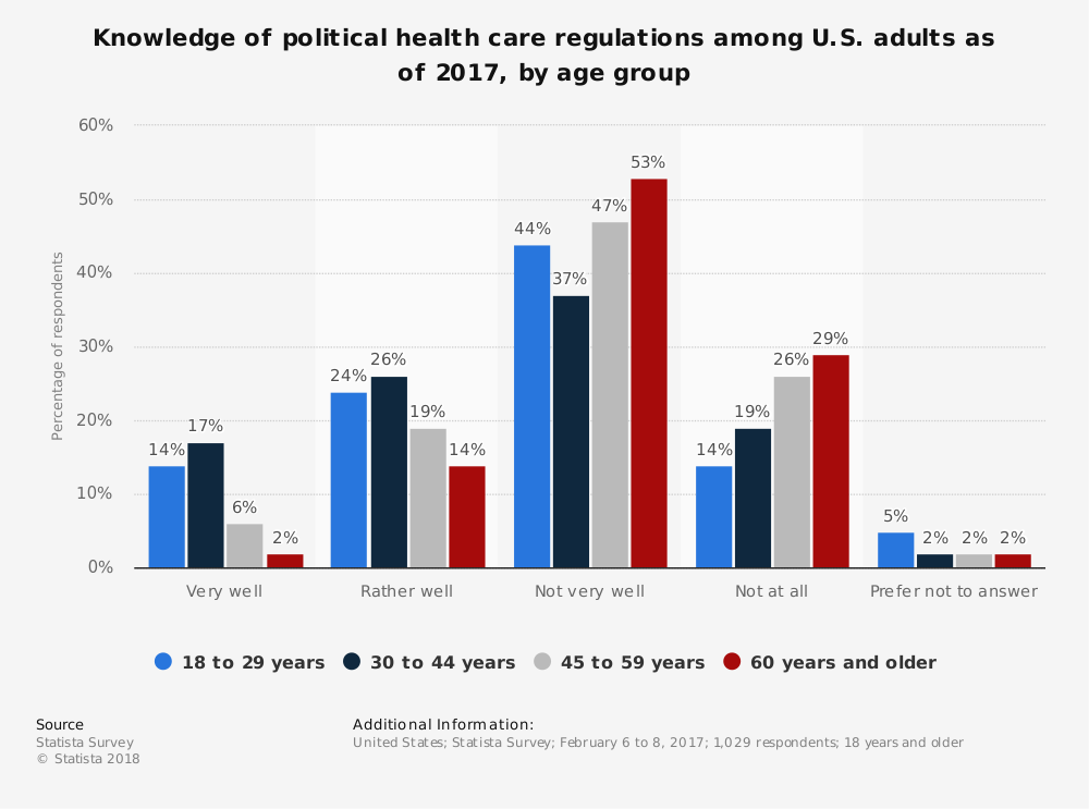 Statistic: Knowledge of political health care regulations among U.S. adults as of 2017, by age group | Statista