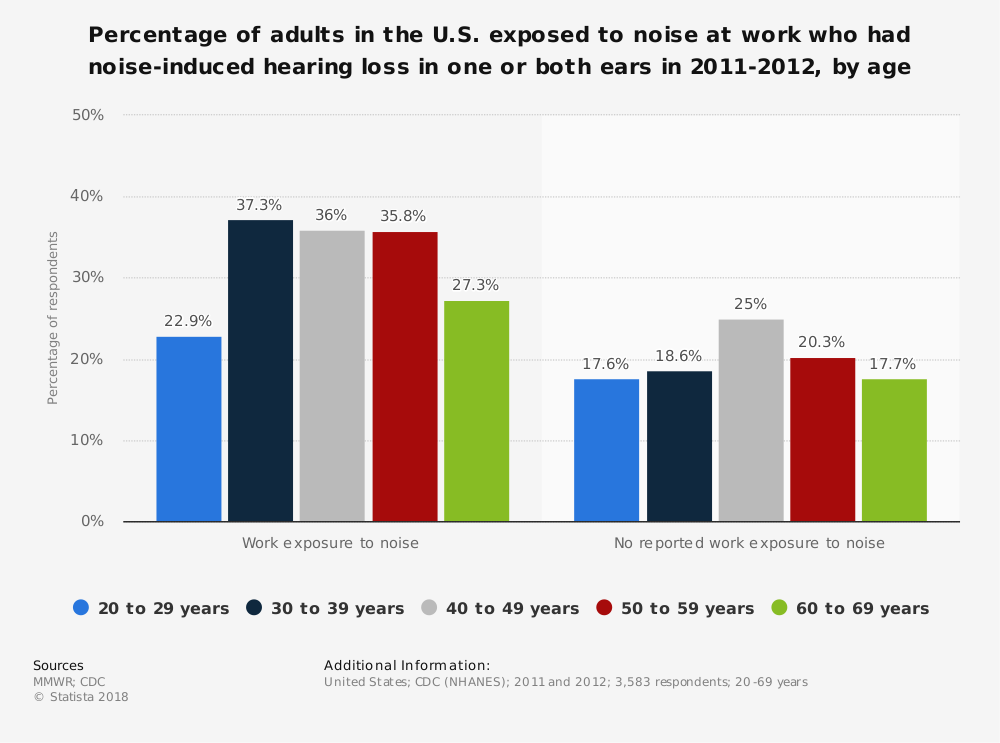Statistic: Percentage of adults in the U.S. exposed to noise at work who had noise-induced hearing loss in one or both ears in 2011-2012, by age | Statista