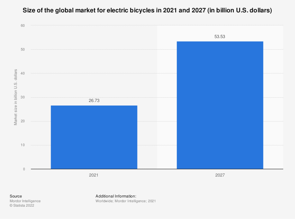Statistic: Size of the global market for electric bicycles in 2016 and 2025 (in billion U.S. dollars) | Statista