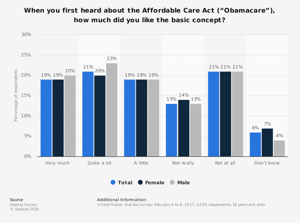 "Statistic: When you first heard about the Affordable Care Act (""Obamacare""), how much did you like the basic concept? 