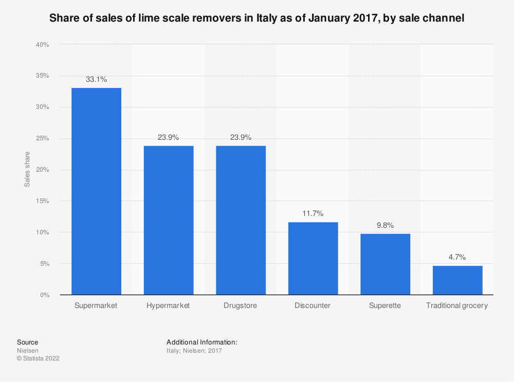 Statistic: Share of sales of lime scale removers in Italy as of January 2017, by sale channel | Statista