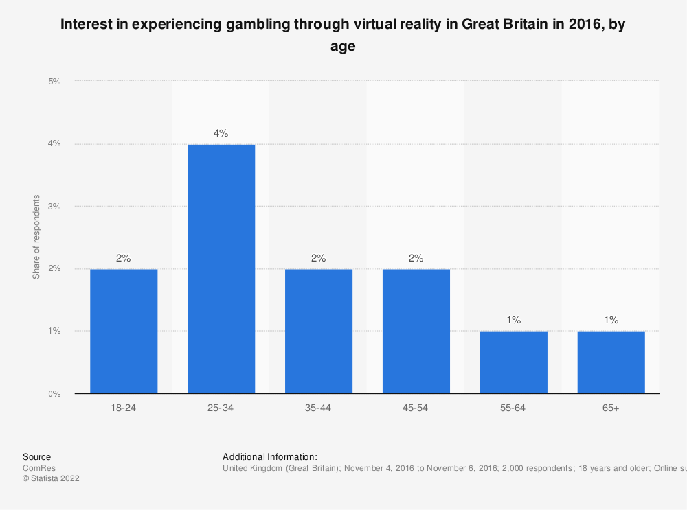 Statistic: Interest in experiencing gambling through virtual reality in Great Britain in 2016, by age | Statista