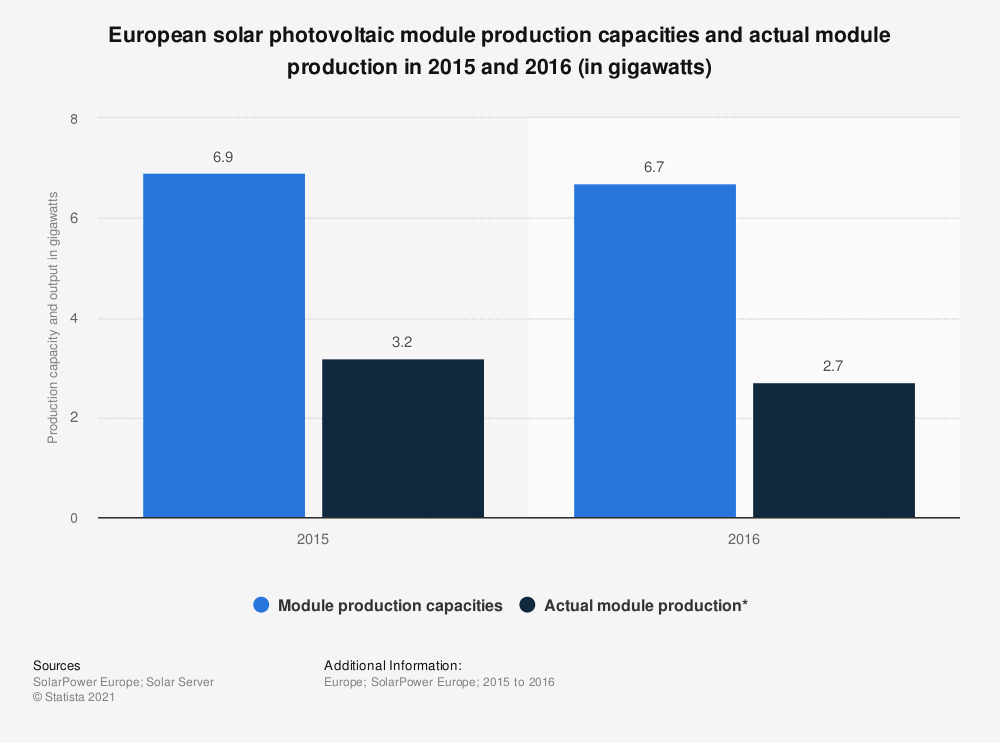 Statistic: European solar photovoltaic module production capacities and actual module production in 2015 and 2016 (in gigawatts)   Statista