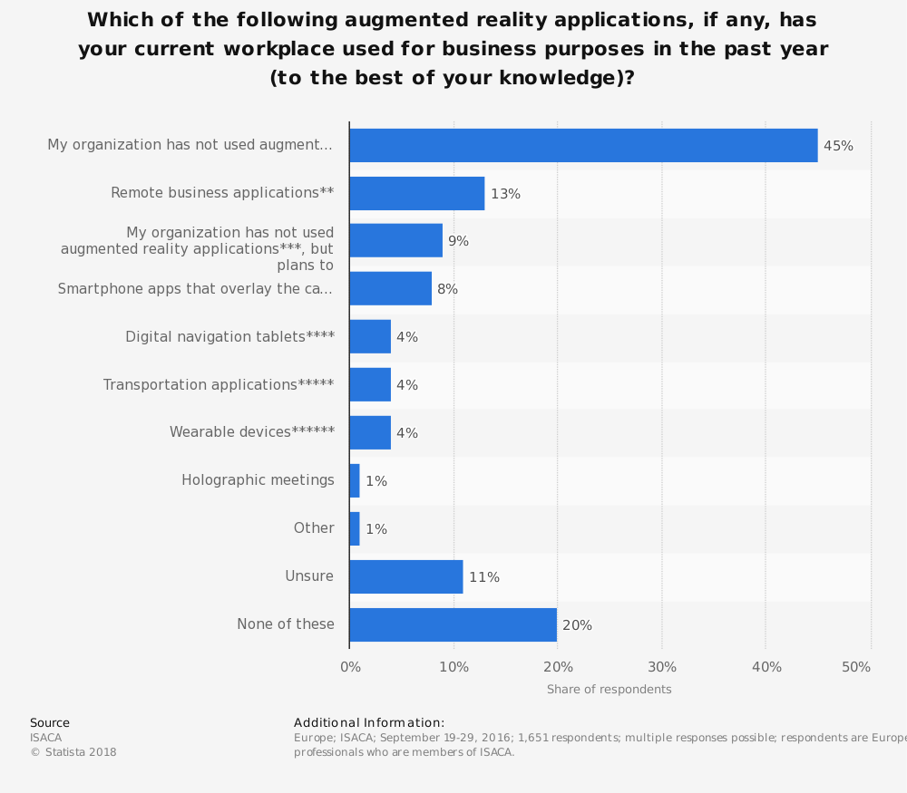Statistic: Which of the following augmented reality applications, if any, has your current workplace used for business purposes in the past year (to the best of your knowledge)? | Statista