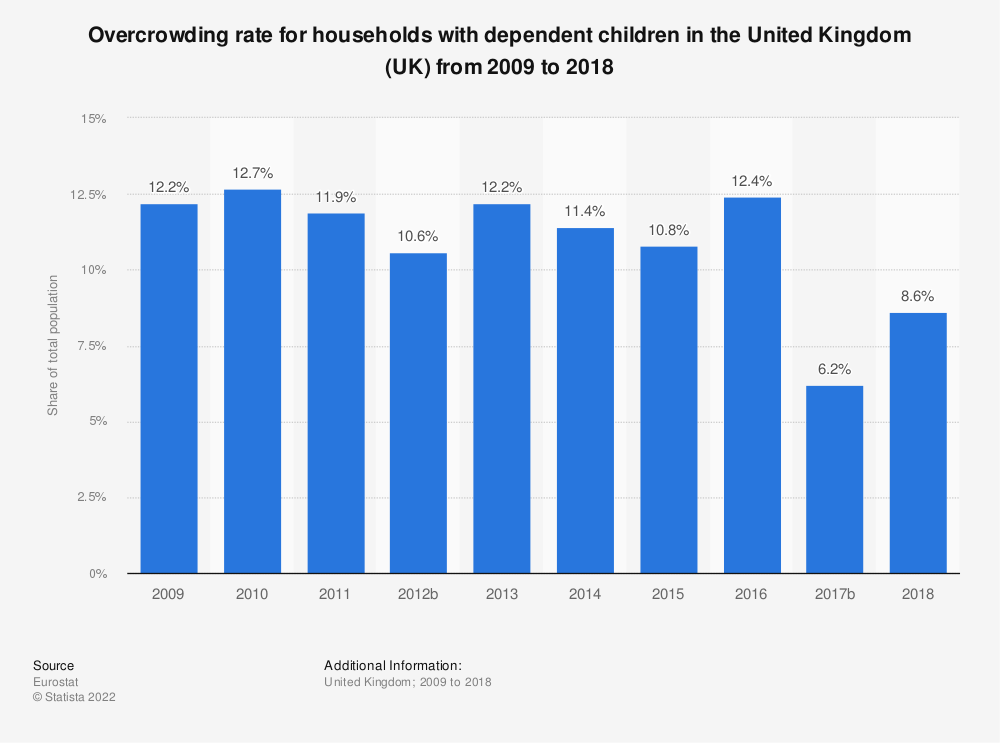 Statistic: Overcrowding rate for households with dependent children in the United Kingdom (UK) from 2008 to 2015 | Statista