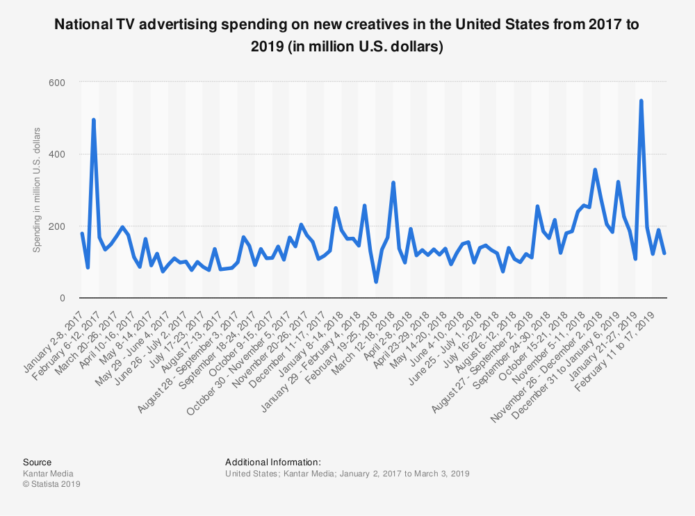 Statistic: National TV advertising spending on new creatives in the United States from 2017 to 2019 (in million U.S. dollars) | Statista