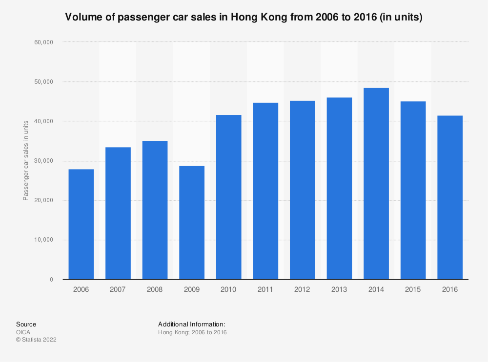 Statistic: Volume of passenger car sales in Hong Kong from 2006 to 2016 (in units) | Statista