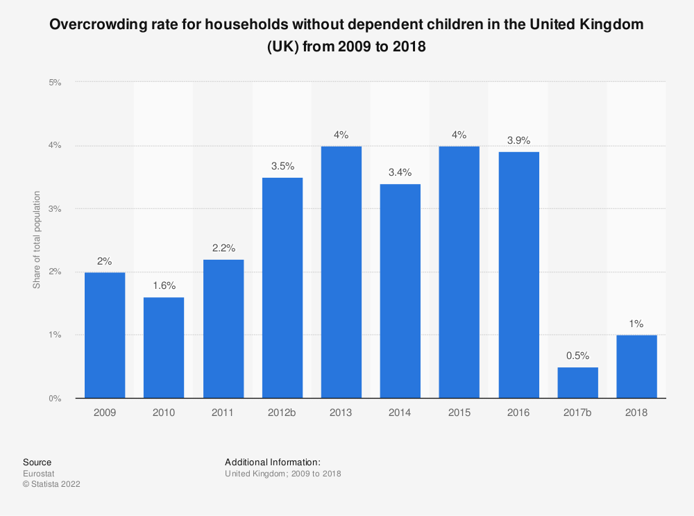 Statistic: Overcrowding rate for households without dependent children in the United Kingdom (UK) from 2008 to 2015   Statista