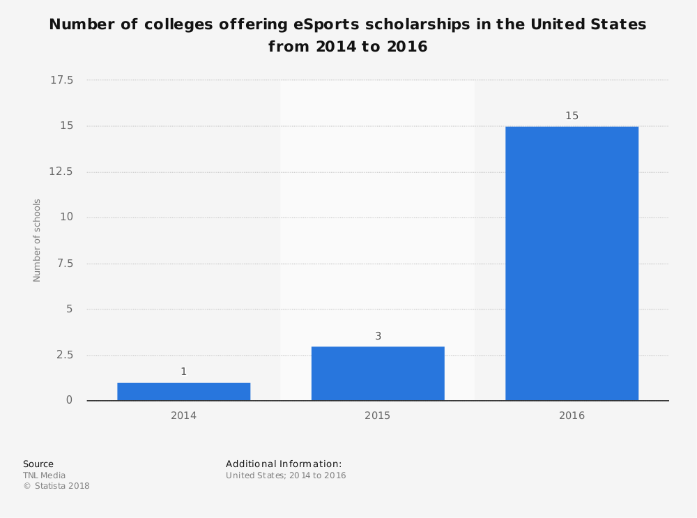Statistic: Number of colleges offering eSports scholarships in the United States from 2014 to 2016 | Statista