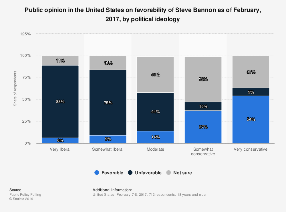 Statistic: Public opinion in the United States on favorability of Steve Bannon as of February, 2017, by political ideology | Statista