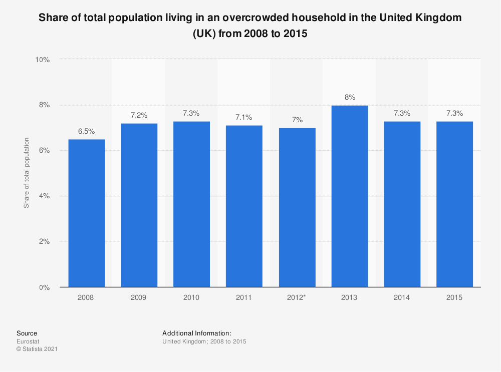 Statistic: Share of total population living in an overcrowded household in the United Kingdom (UK) from 2008 to 2015 | Statista