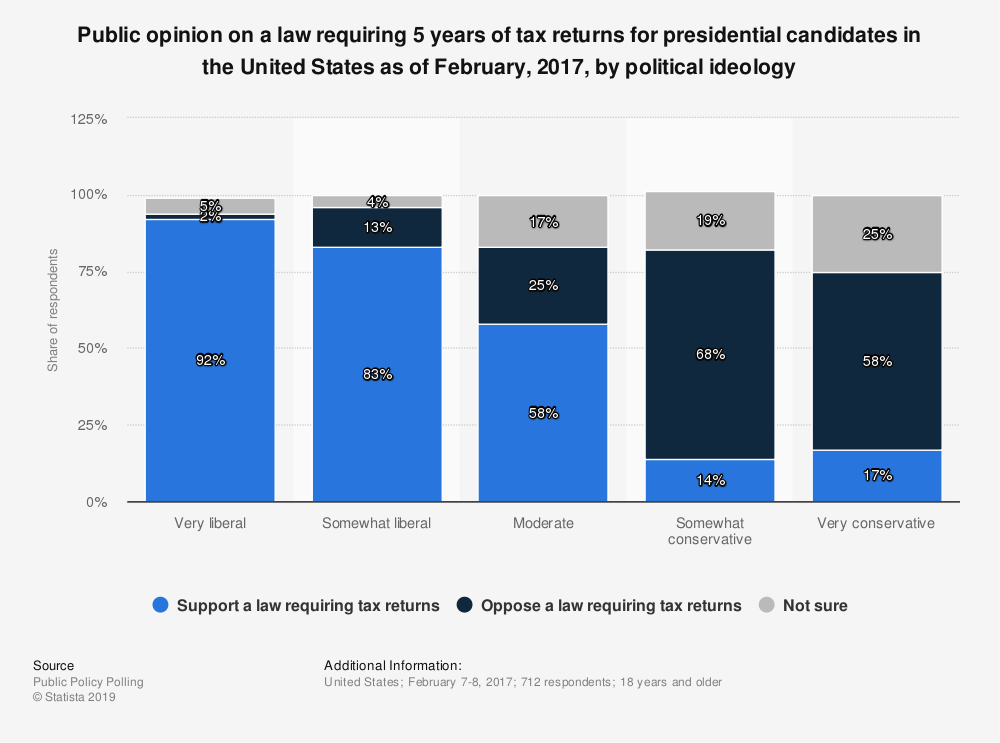 Statistic: Public opinion on a law requiring 5 years of tax returns for presidential candidates in the United States as of February, 2017, by political ideology | Statista
