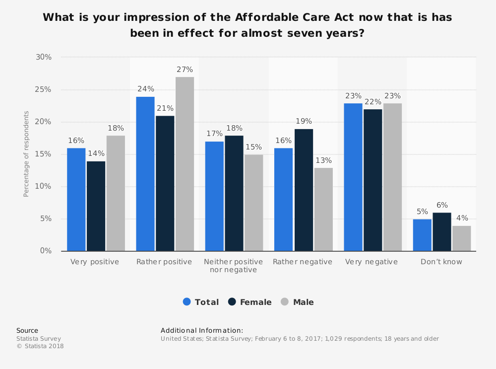 Statistic: What is your impression of the Affordable Care Act now that is has been in effect for almost seven years? | Statista