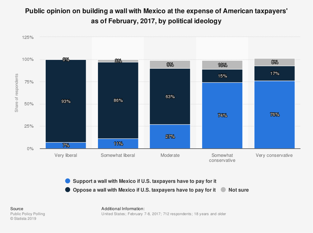 Statistic: Public opinion on building a wall with Mexico at the expense of American taxpayers' as of February, 2017, by political ideology | Statista