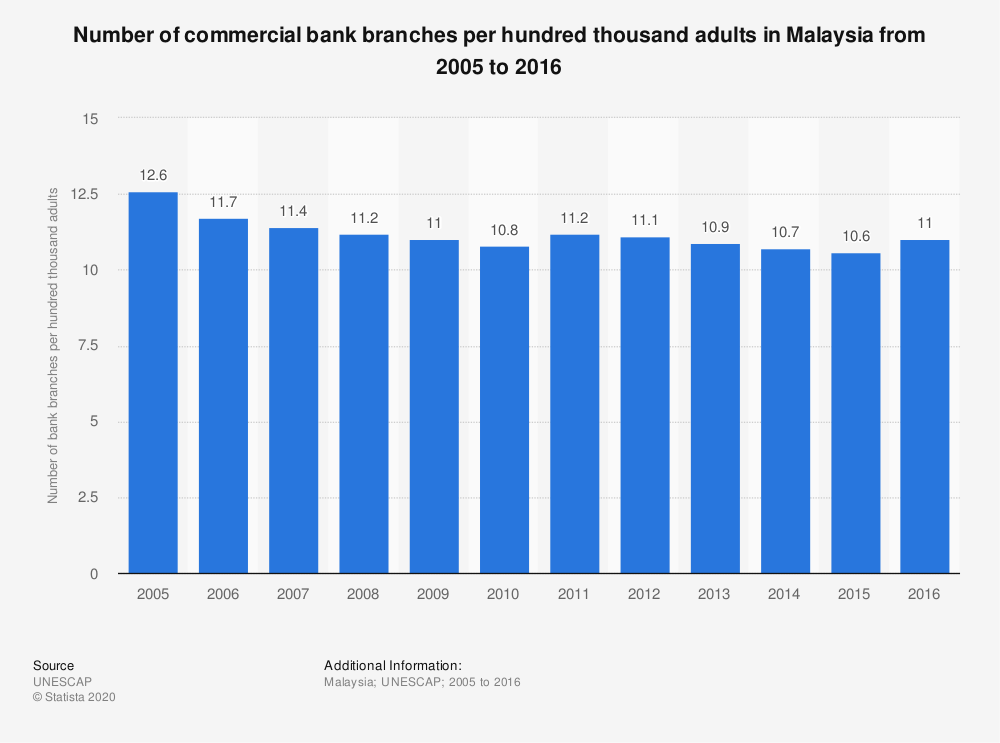 Statistic: Number of commercial bank branches per hundred thousand adults in Malaysia from 2005 to 2016 | Statista