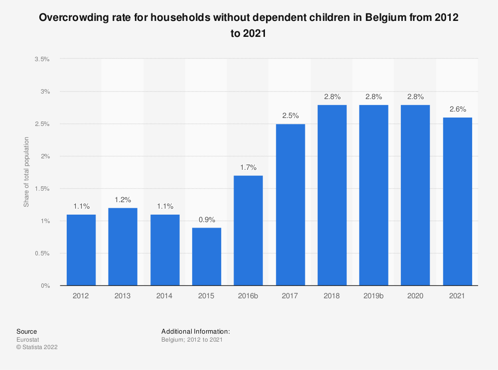 Statistic: Overcrowding rate for households without dependent children in Belgium from 2008 to 2015 | Statista