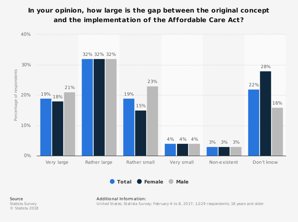 Statistic: In your opinion, how large is the gap between the original concept and the implementation of the Affordable Care Act? | Statista