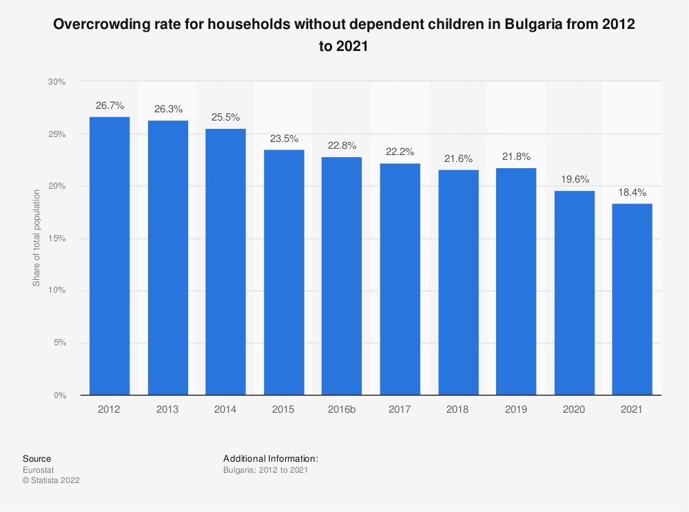 Statistic: Overcrowding rate for households without dependent children in Bulgaria from 2008 to 2015 | Statista