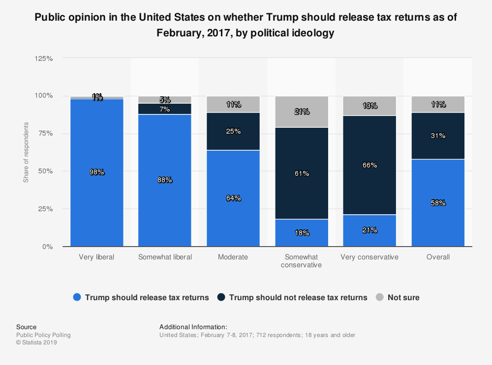 Statistic: Public opinion in the United States on whether Trump should release tax returns as of February, 2017, by political ideology | Statista