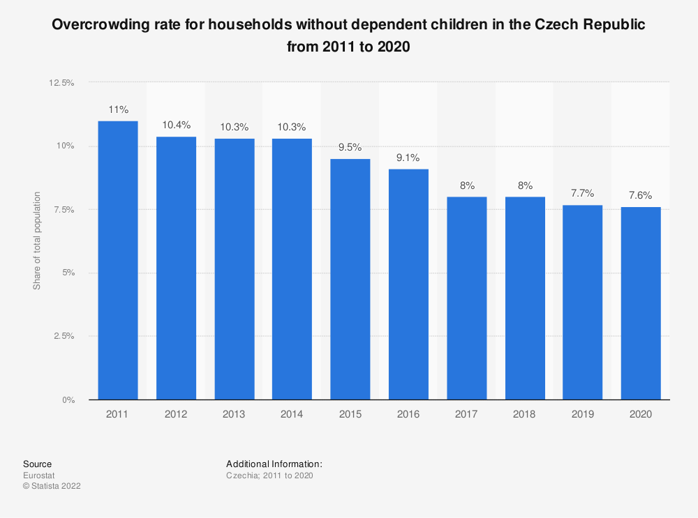 Statistic: Overcrowding rate for households without dependent children in the Czech Republic from 2008 to 2015 | Statista